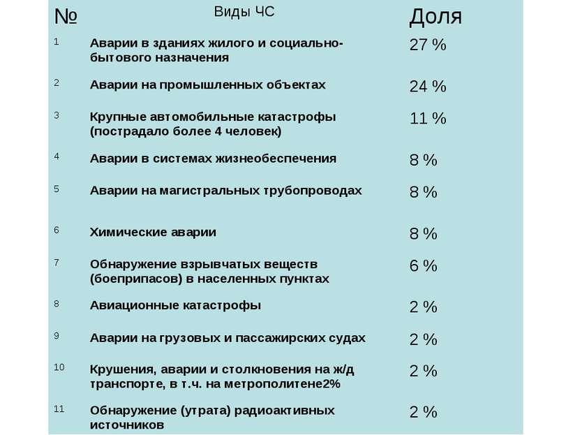№ Виды ЧС Доля 1 Аварии в зданиях жилого и социально-бытового назначения 27 %...