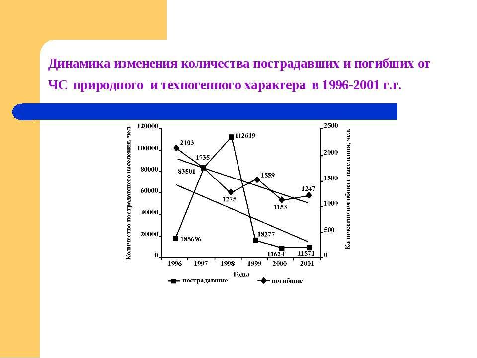 Динамика изменения количества пострадавших и погибших от ЧС природного и техн...