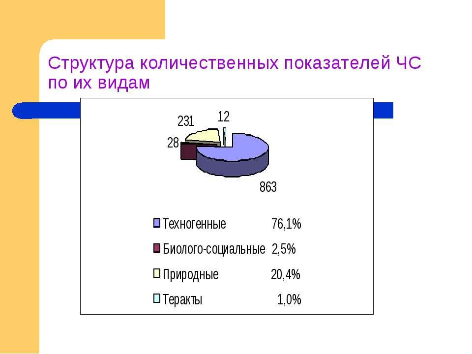 Структура количественных показателей ЧС по их видам