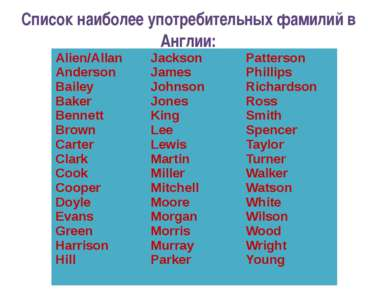 Список наиболее употребительных фамилий в Англии: Alien/Allan Anderson Bailey...