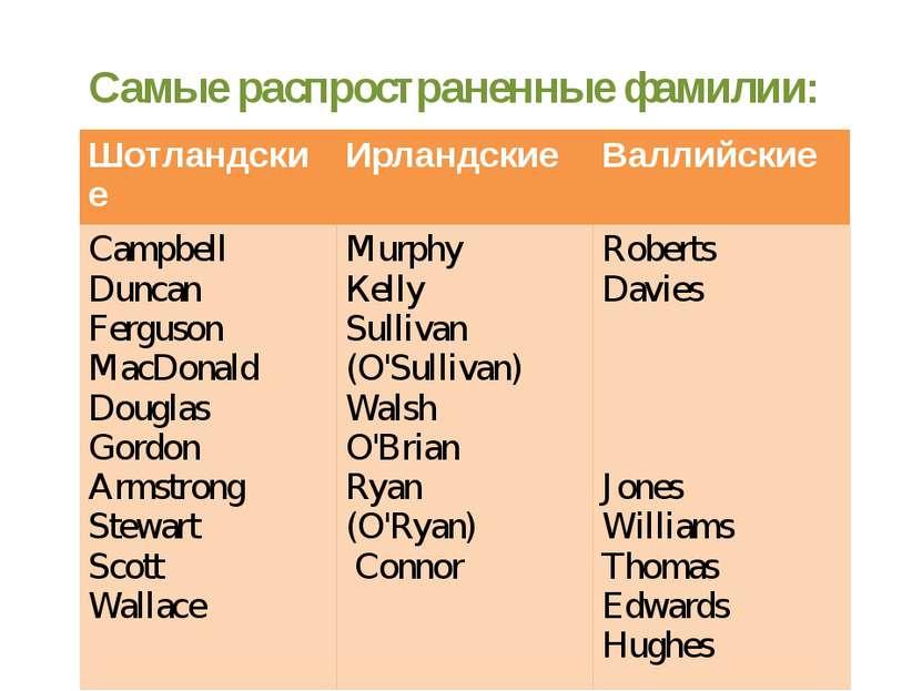 Самые распространенные фамилии: Patterson Phillips Шотландские Ирландские Вал...