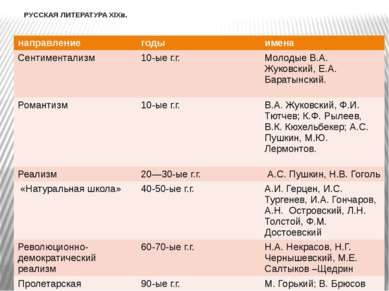 РУССКАЯ ЛИТЕРАТУРА XIXв. направление годы имена Сентиментализм 10-ыег.г. Моло...