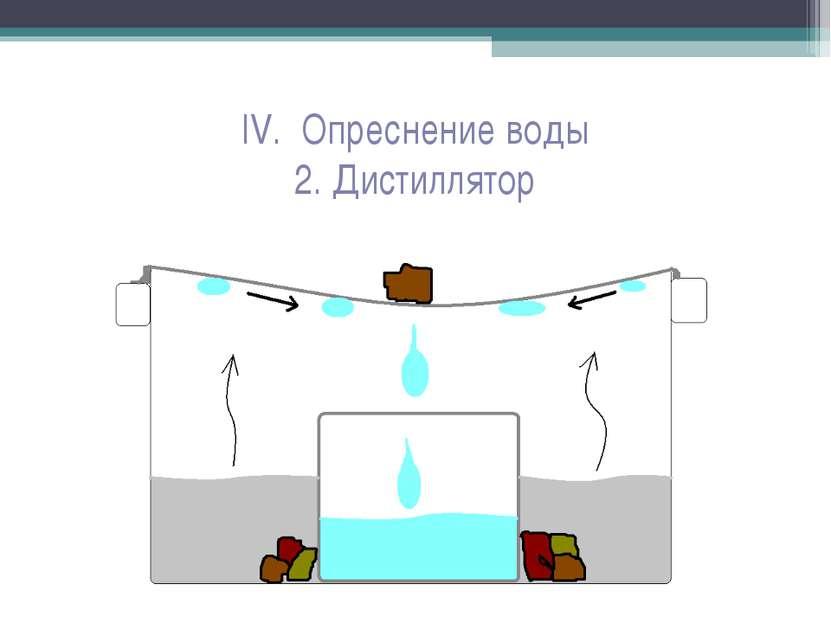 IV. Опреснение воды 2. Дистиллятор