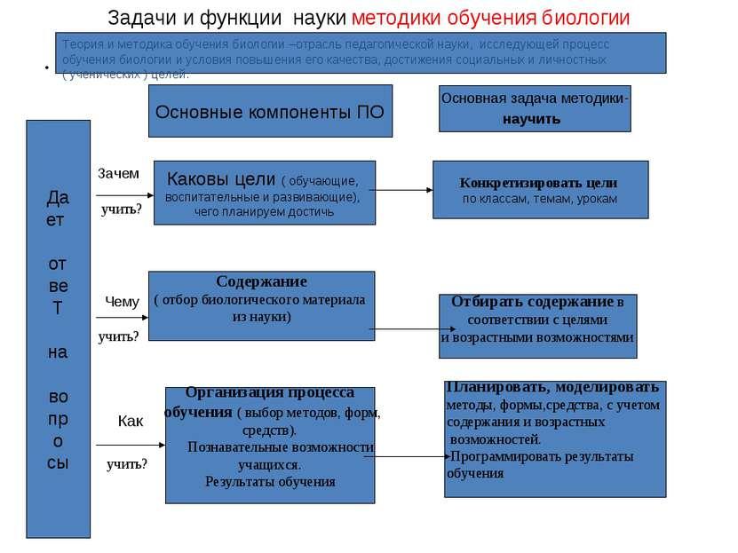 Задачи и функции науки методики обучения биологии Да ет от ве Т на во пр о сы...