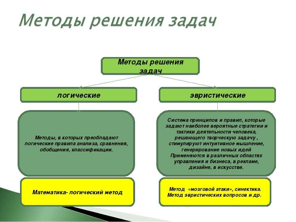 Методы решения задач логические эвристические Методы, в которых преобладают л...