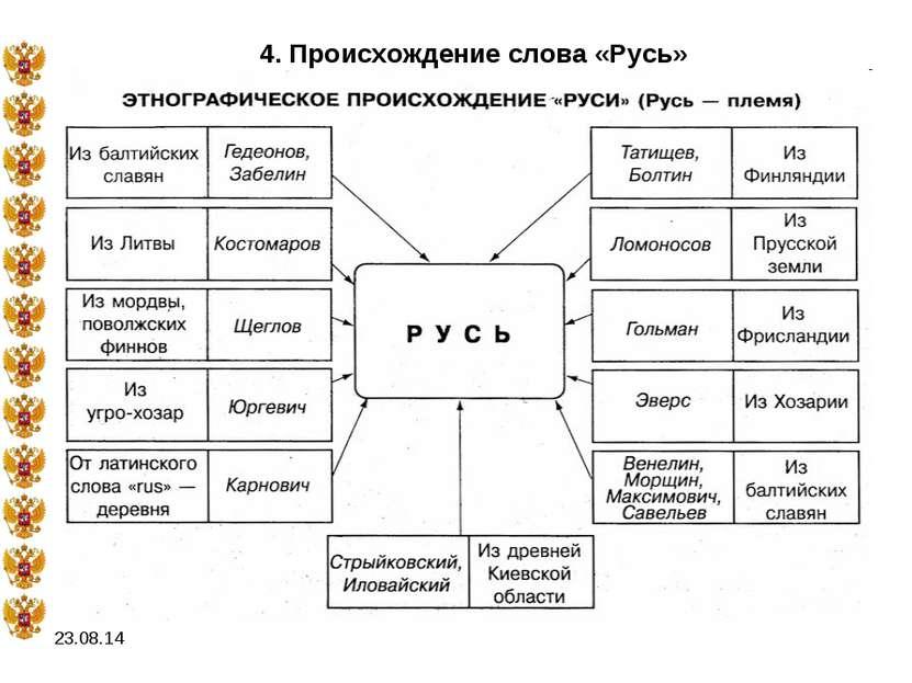 * 4. Происхождение слова «Русь»