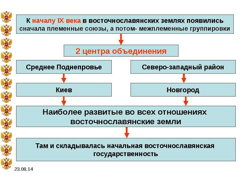 * К началу IX века в восточнославянских землях появились сначала племенные со...