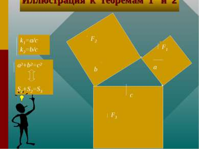 а b c F1 F2 F3 a2+b2=c2 S1+S2=S3 k1=a/c k2=b/c Иллюстрация к теоремам 1 и 2