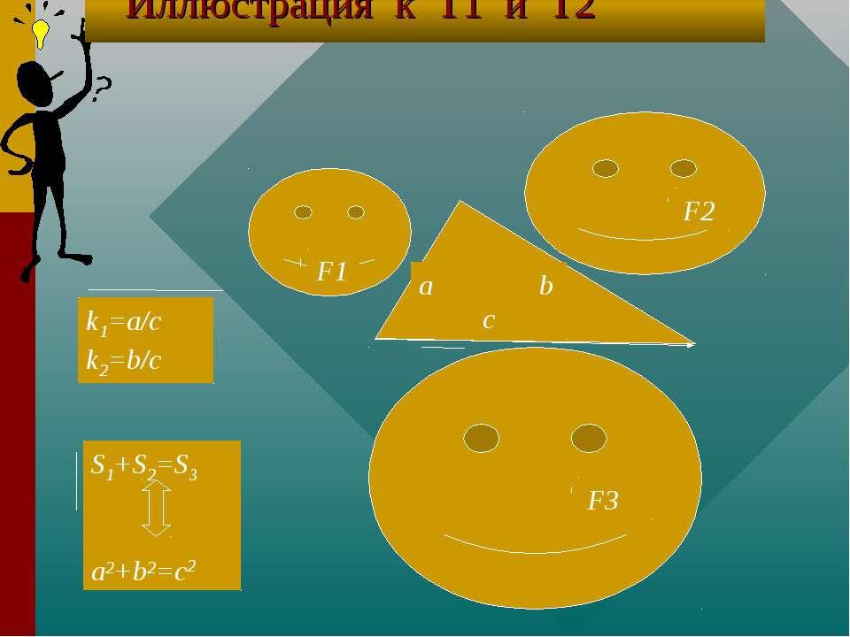 F2 F1 F3 a b c S1+S2=S3 a2+b2=c2 k1=a/c k2=b/c Иллюстрация к Т1 и Т2