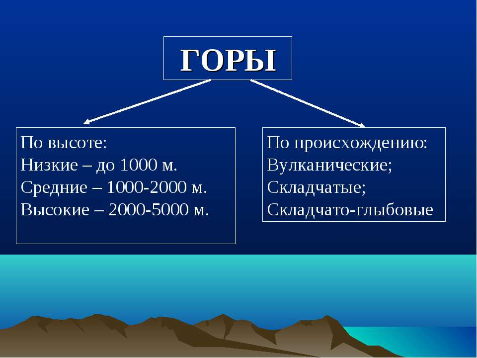 ГОРЫ По высоте: Низкие – до 1000 м. Средние – 1000-2000 м. Высокие – 2000-500...