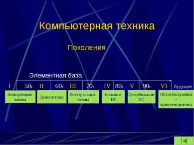 Компьютерная техника Поколения     Электронные лампы Транзисторы Интеграл...