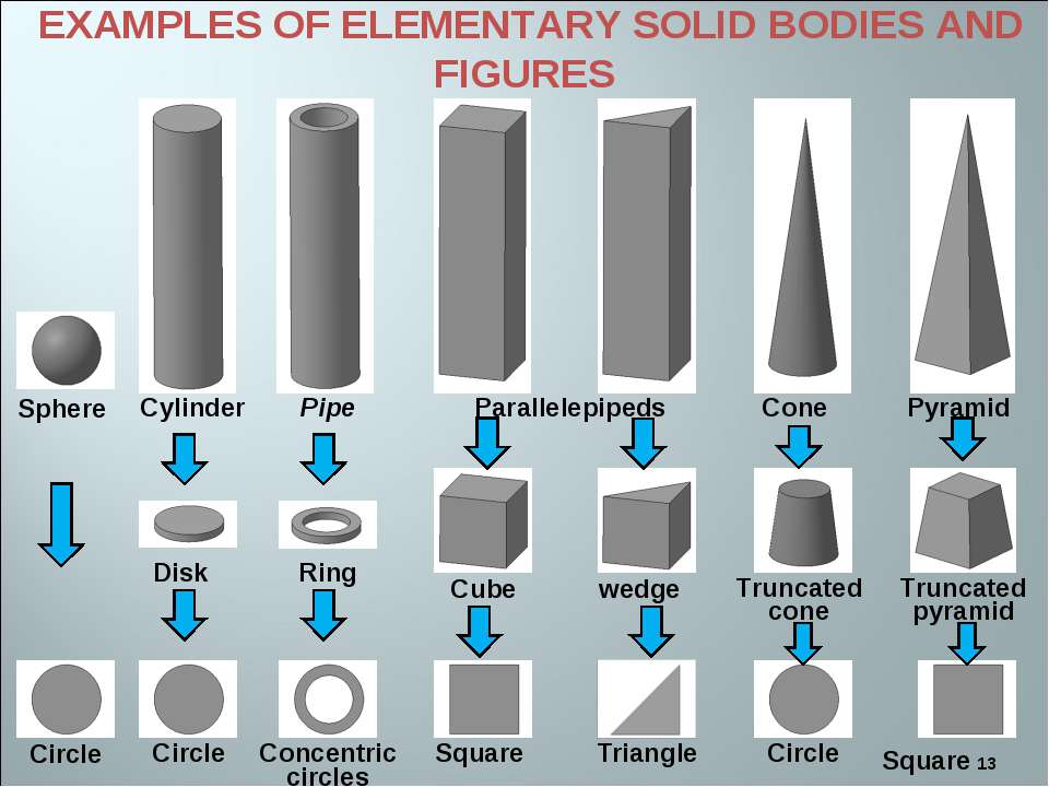 * EXAMPLES OF ELEMENTARY SOLID BODIES AND FIGURES Circle Circle Concentric ci...