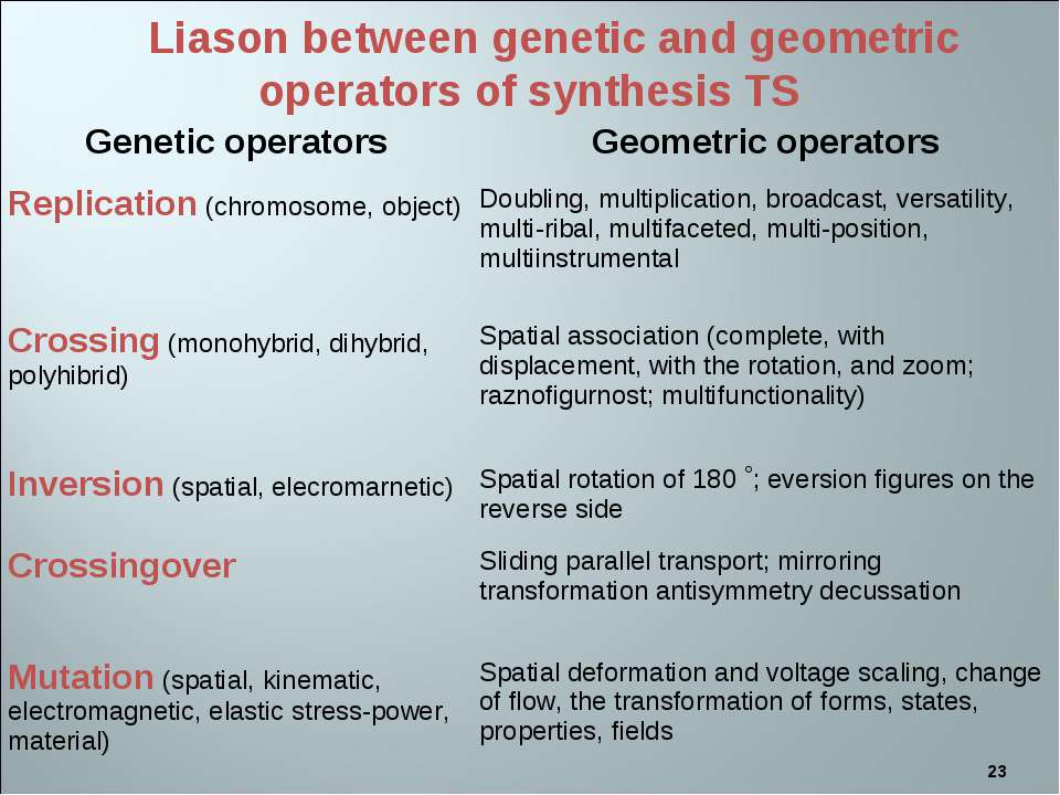 * Liason between genetic and geometric operators of synthesis TS Genetic oper...