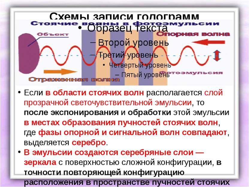 Схемы записи голограмм Если в области стоячих волн располагается слой прозрач...