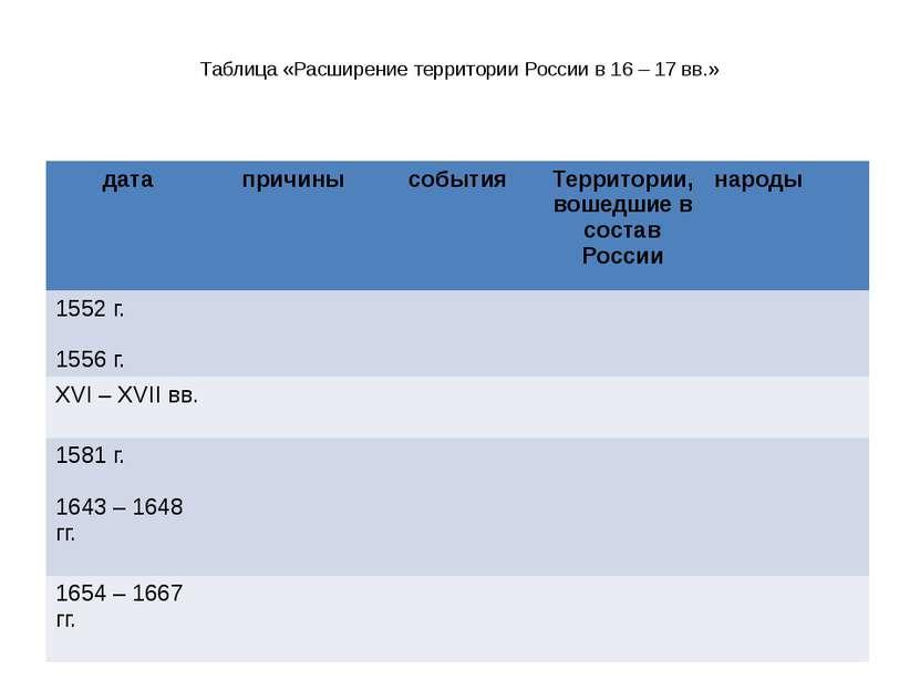 Таблица «Расширение территории России в 16 – 17 вв.» дата причины события Тер...