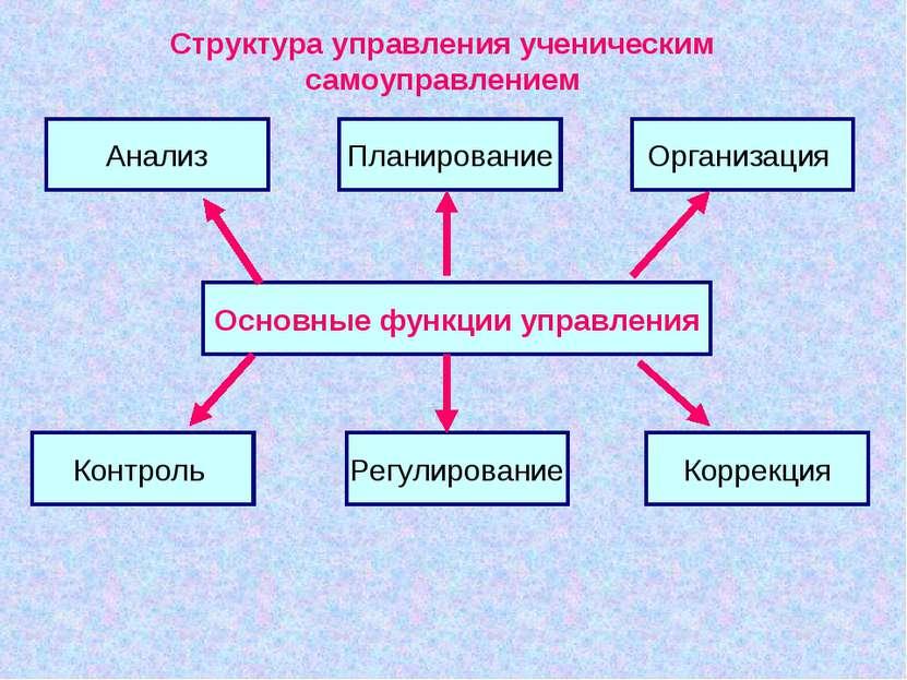 Основные функции управления Анализ Планирование Контроль Организация Коррекци...