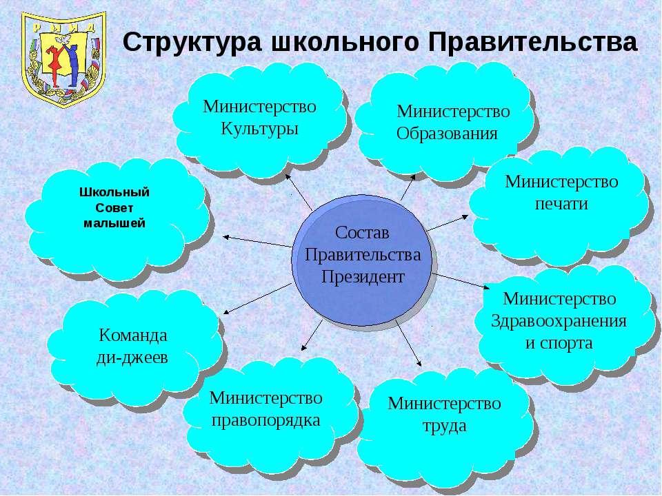 Министерство Культуры Министерство Образования Министерство печати Министерст...