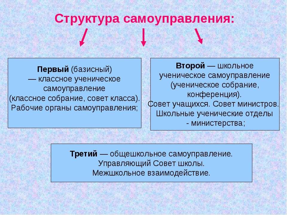 Структура самоуправления: Третий — общешкольное самоуправление. Управляющий С...