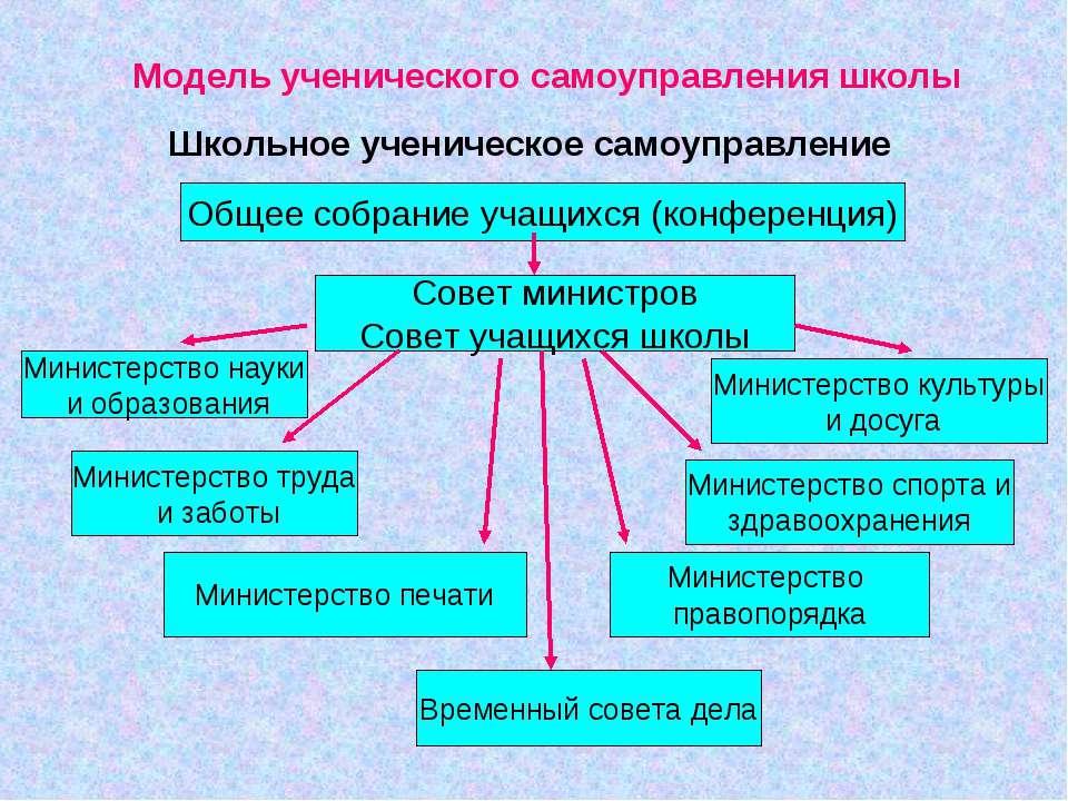 Модель ученического самоуправления школы Школьное ученическое самоуправление ...