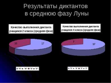 Результаты диктантов в среднюю фазу Луны