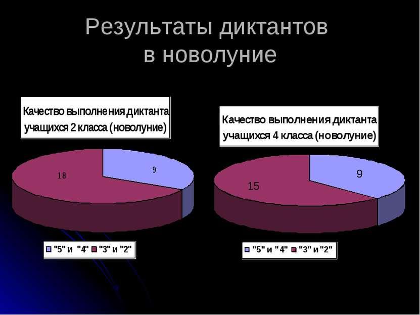 Результаты диктантов в новолуние