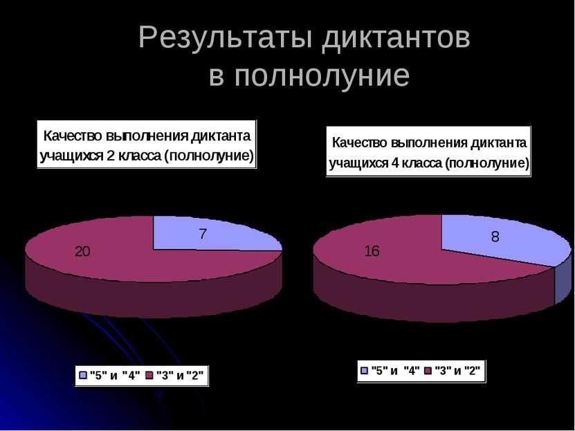 Результаты диктантов в полнолуние