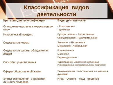 Классификация видов деятельности Критерии для классификации Виды деятельности...
