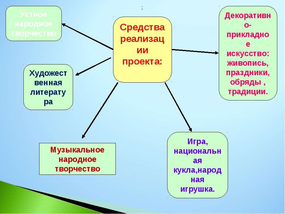 Средства реализации проекта: Устное народное творчество Художественная литера...