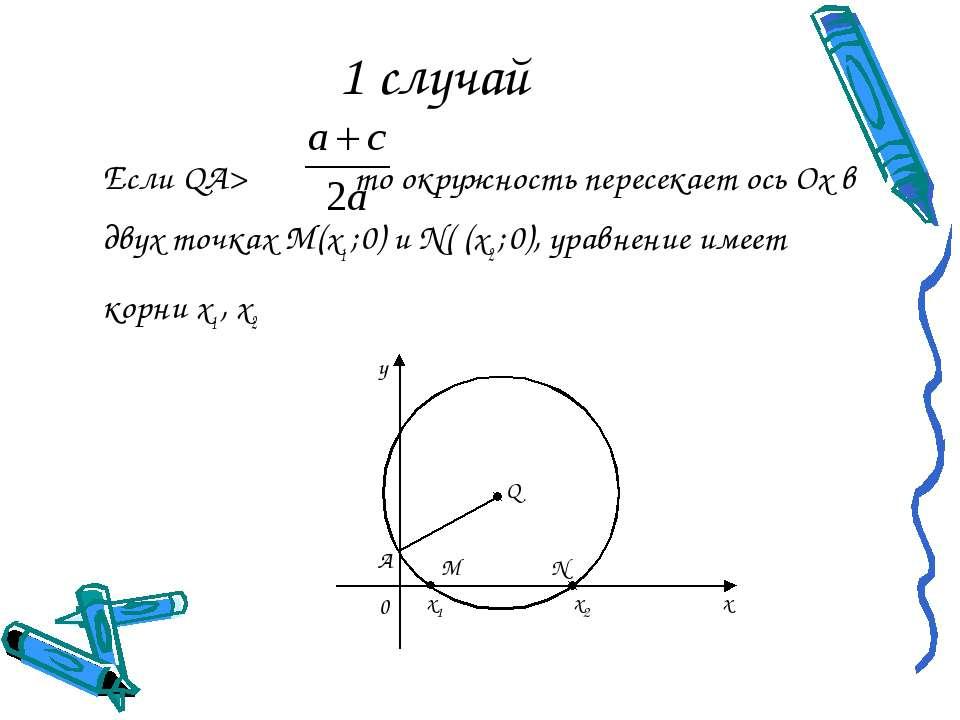 1 случай Если QA> то окружность пересекает ось Ох в двух точках М(х1 ; 0) и N...
