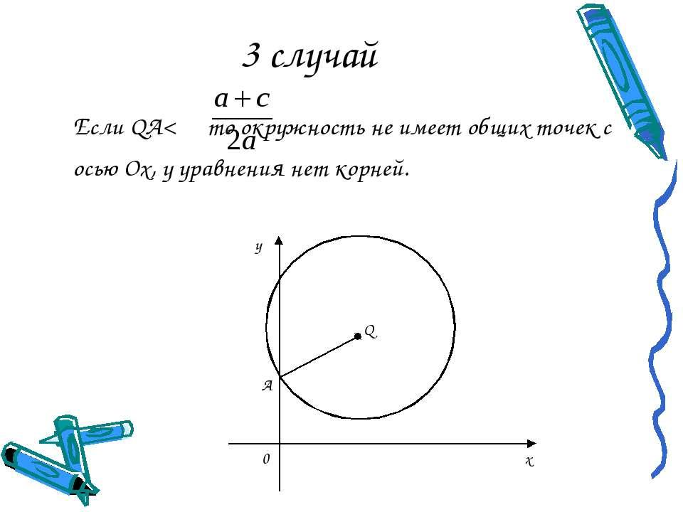 3 случай Если QA< то окружность не имеет общих точек с осью Ох, у уравнения н...