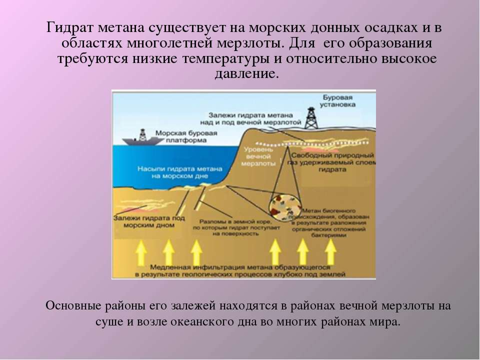 Основные районы его залежей находятся в районах вечной мерзлоты на суше и воз...