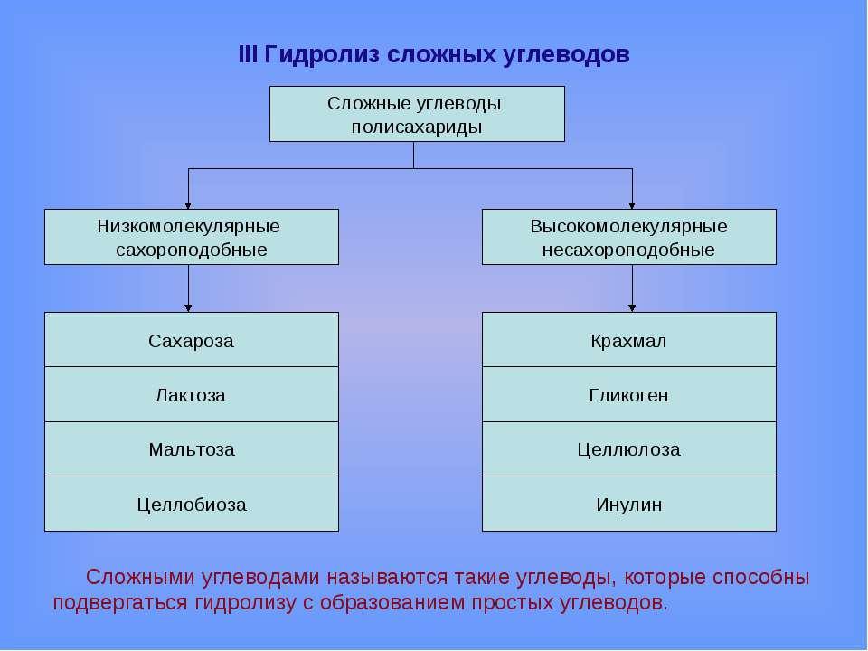 III Гидролиз сложных углеводов Сложными углеводами называются такие углеводы,...