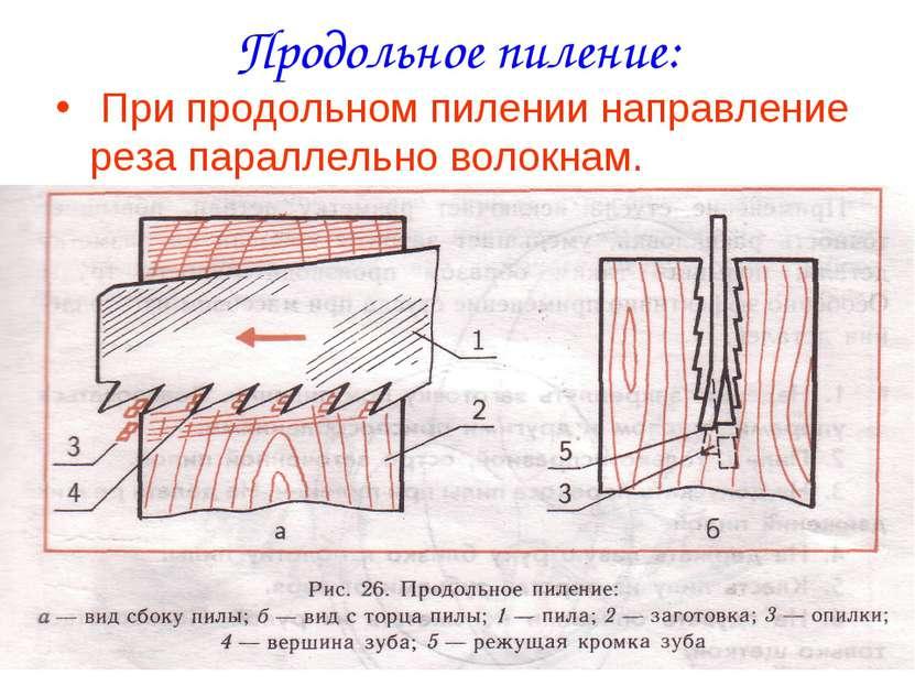 Продольное пиление: При продольном пилении направление реза параллельно волок...