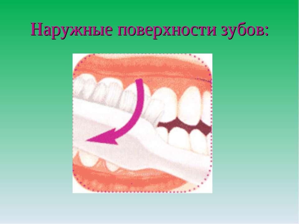 Наружные поверхности зубов: