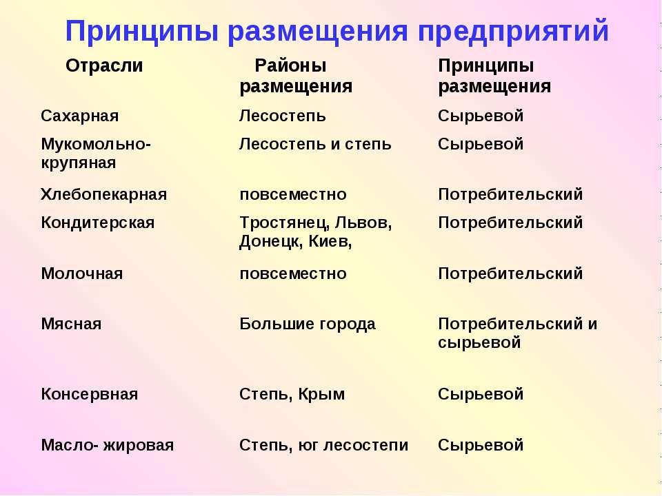 Принципы размещения предприятий Отрасли Районы размещения Принципы размещения...