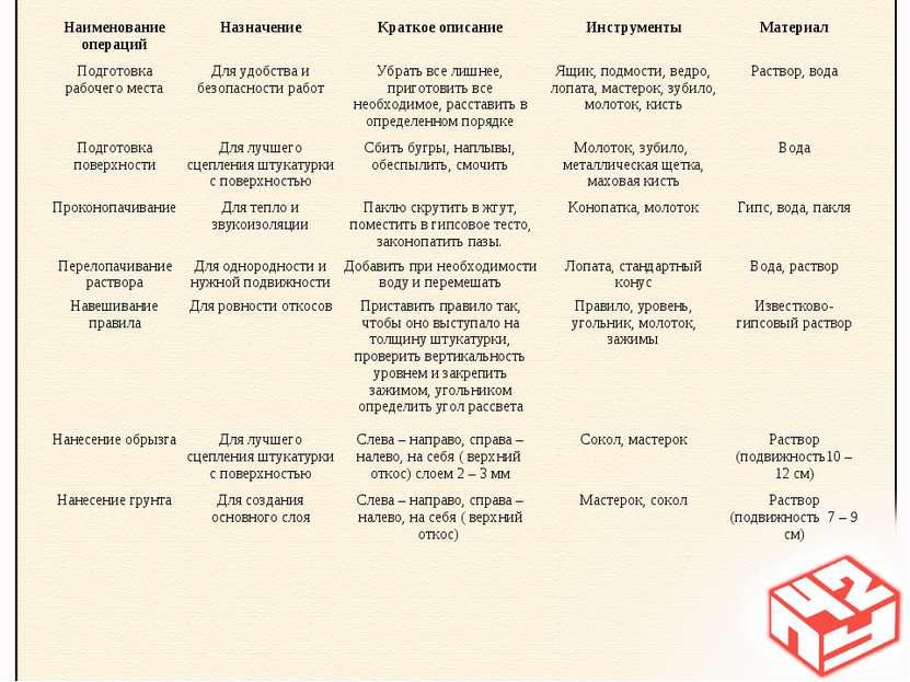 Наименование операций Назначение Краткое описание Инструменты Материал Подгот...