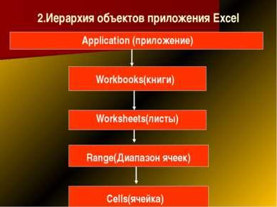 2.Иерархия объектов приложения Excel Application (приложение) Workbooks(книги...