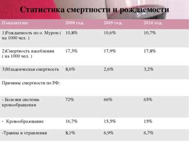 Статистика смертности и рождаемости Показатели: 2008 год. 2009 год. 2010 год....