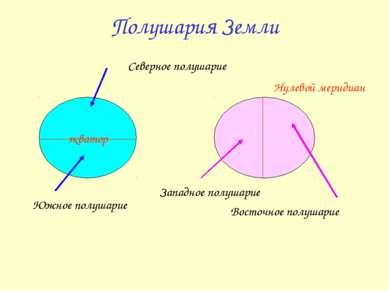 Полушария Земли экватор Южное полушарие Северное полушарие Нулевой меридиан З...