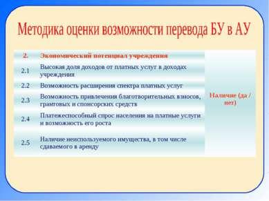2. Экономический потенциал учреждения Наличие (да / нет) 2.1 Высокая доля дох...