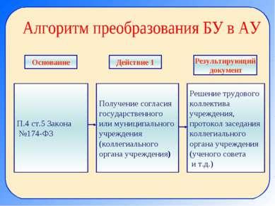П.4 ст.5 Закона №174-ФЗ Получение согласия государственного или муниципальног...