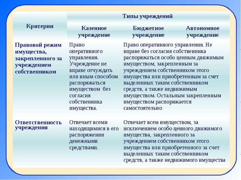 Критерии Типы учреждений Казенное учреждение Бюджетное учреждение Автономное ...