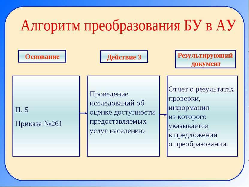 П. 5 Приказа №261 Проведение исследований об оценке доступности предоставляем...