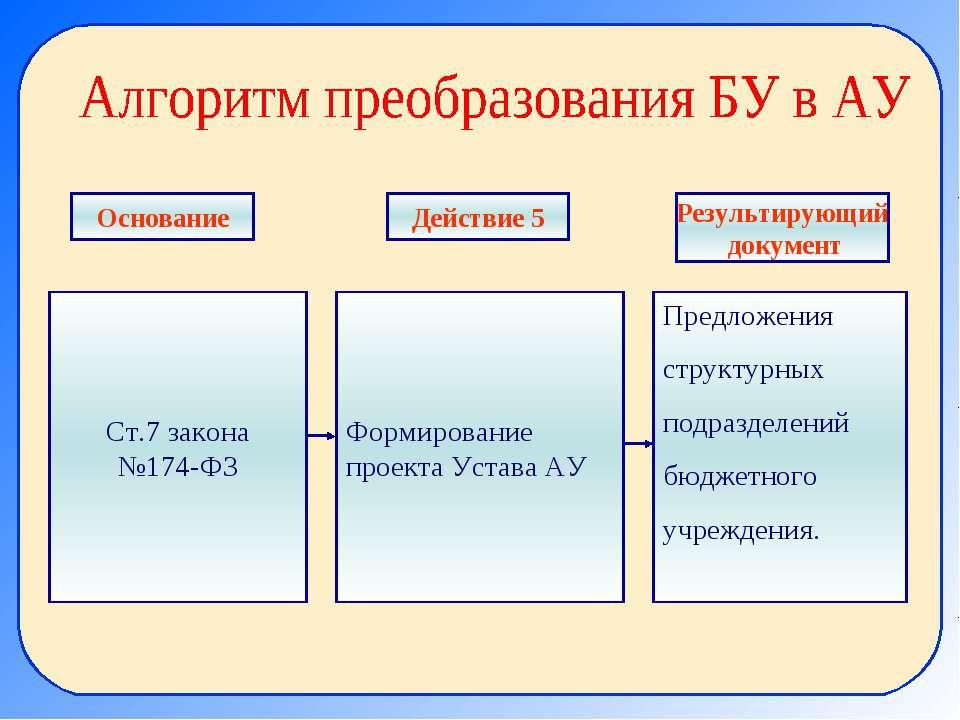 Ст.7 закона №174-ФЗ Формирование проекта Устава АУ Предложения структурных по...
