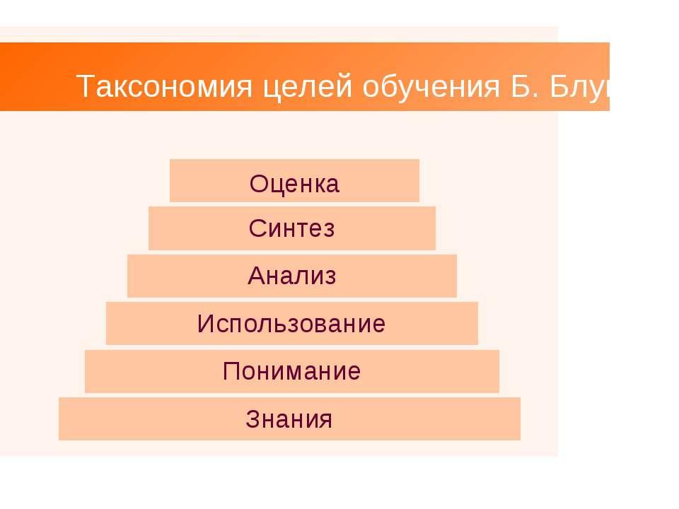 Таксономия целей обучения Б. Блума Оценка Синтез Анализ Использование Пониман...