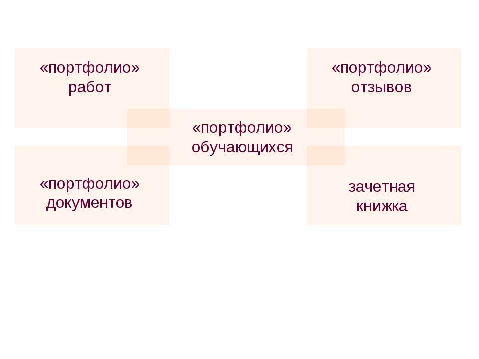 «портфолио» обучающихся «портфолио» работ «портфолио» отзывов «портфолио» док...