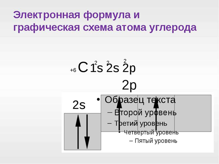 Электронная формула и графическая схема атома углерода +6 С 1s 2s 2p 2 2 2 2s 2p