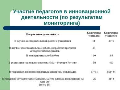 Участие педагогов в инновационной деятельности (по результатам мониторинга) Н...