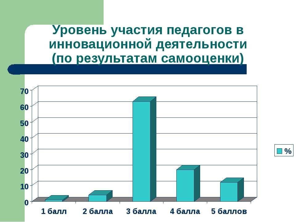Уровень участия педагогов в инновационной деятельности (по результатам самооц...