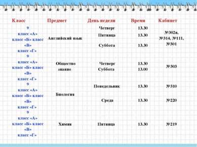 Класс Предмет День недели Время Кабинет 9 класс «А» класс «Б» класс «В» класс...